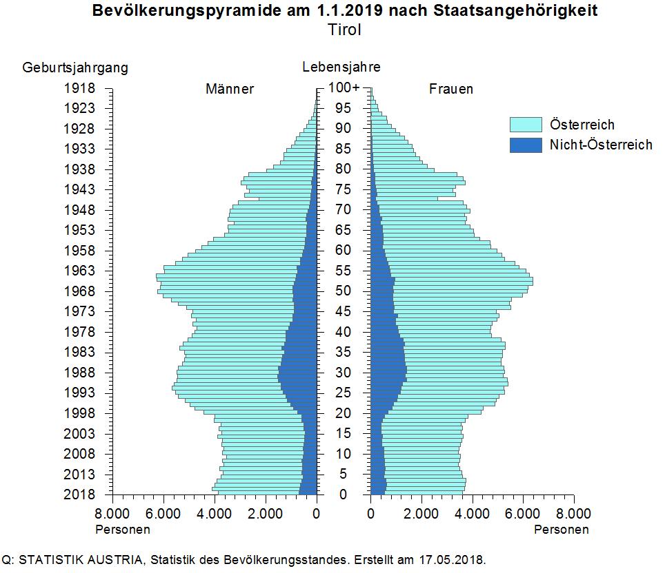 Bevölkerungspyramide Tirol, Mogasi