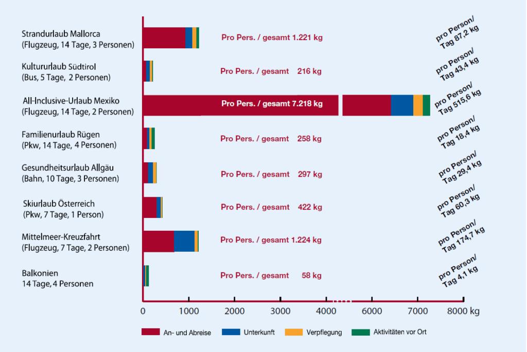 CO2 Ausstoß, Urlaub, Skiurlaub, MOGASI